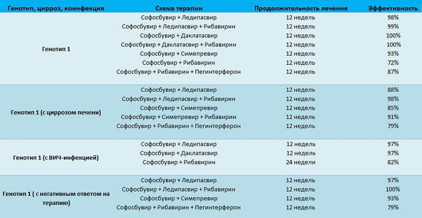 лечение гепатита с генотип 1