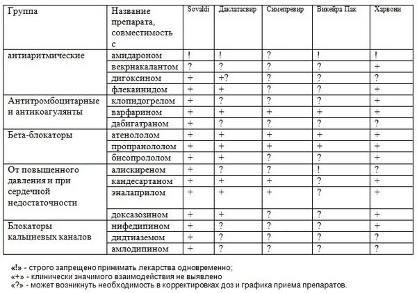 таблица софосбувир